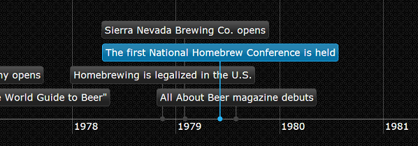 American Craft Beer Timeline