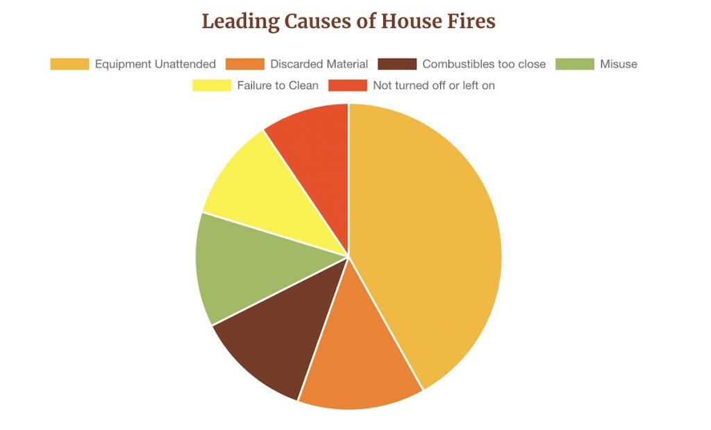 House Fire Statistics: How NOT to become one