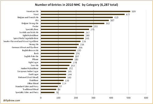 Most National Homebrew Competition Entries by Category - 2010