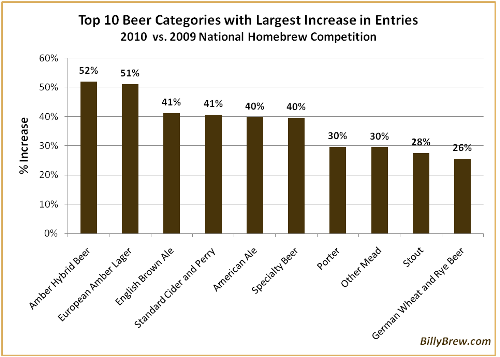 Biggest Increase in Entries - National Homebrew Competition