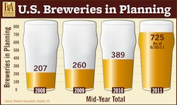 Craft Breweries in Planning Growth