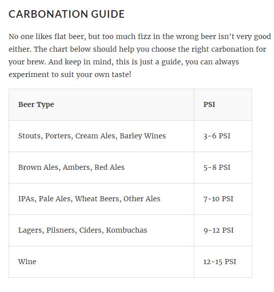 uKeg carbonation chart