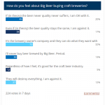 Craft Beer Lovers Split Over the Influence of Big Beer